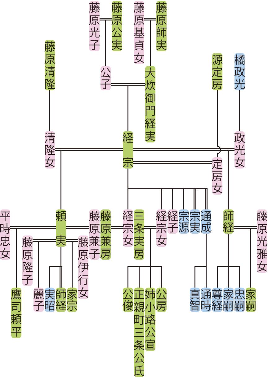 大炊御門経宗の系図