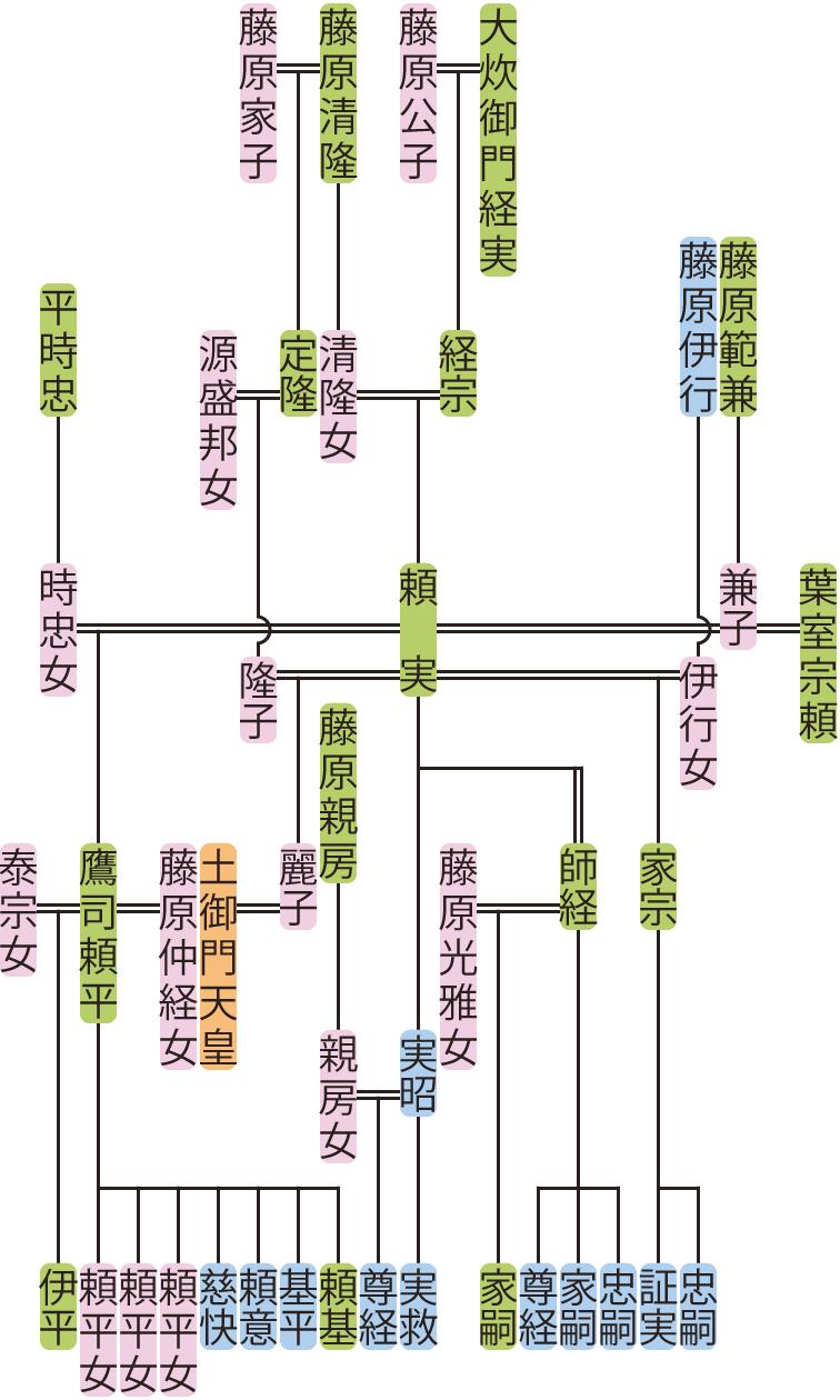 大炊御門頼実の系図
