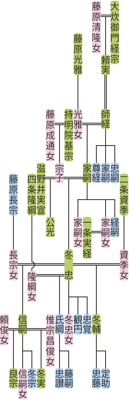 大炊御門師経~冬忠の系図