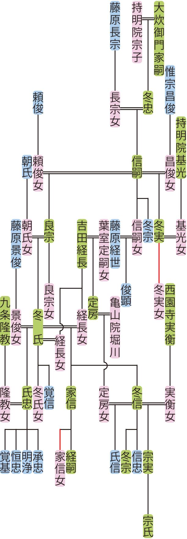 大炊御門信嗣~冬信の系図