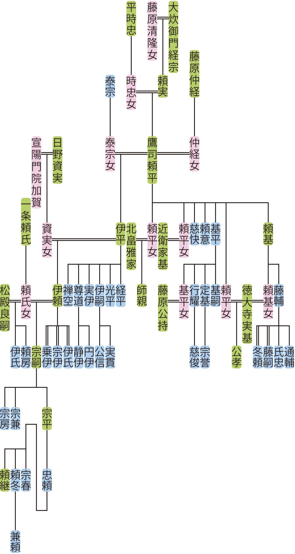 鷹司頼平の系図