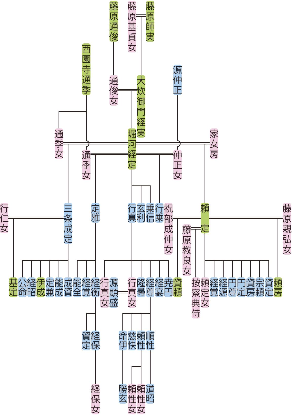 堀河経定の系図