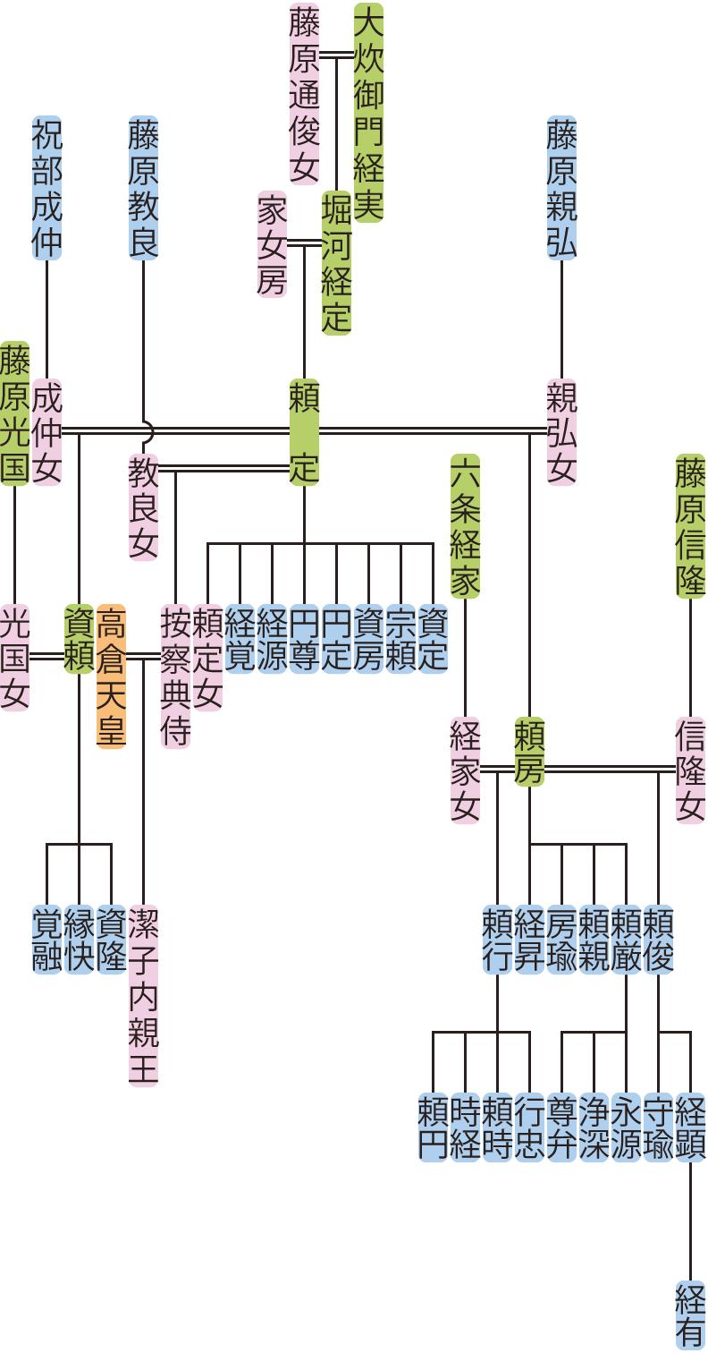 堀河頼定の系図