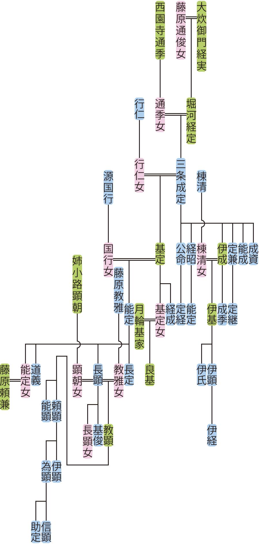 三条成定の系図