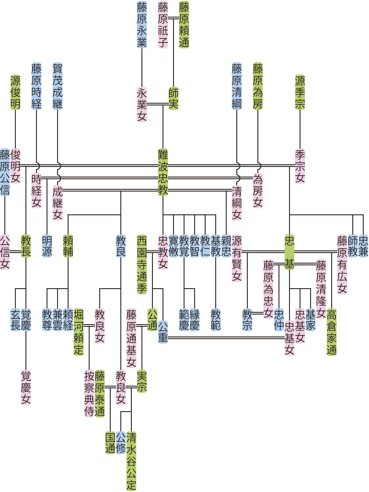 難波忠教の系図