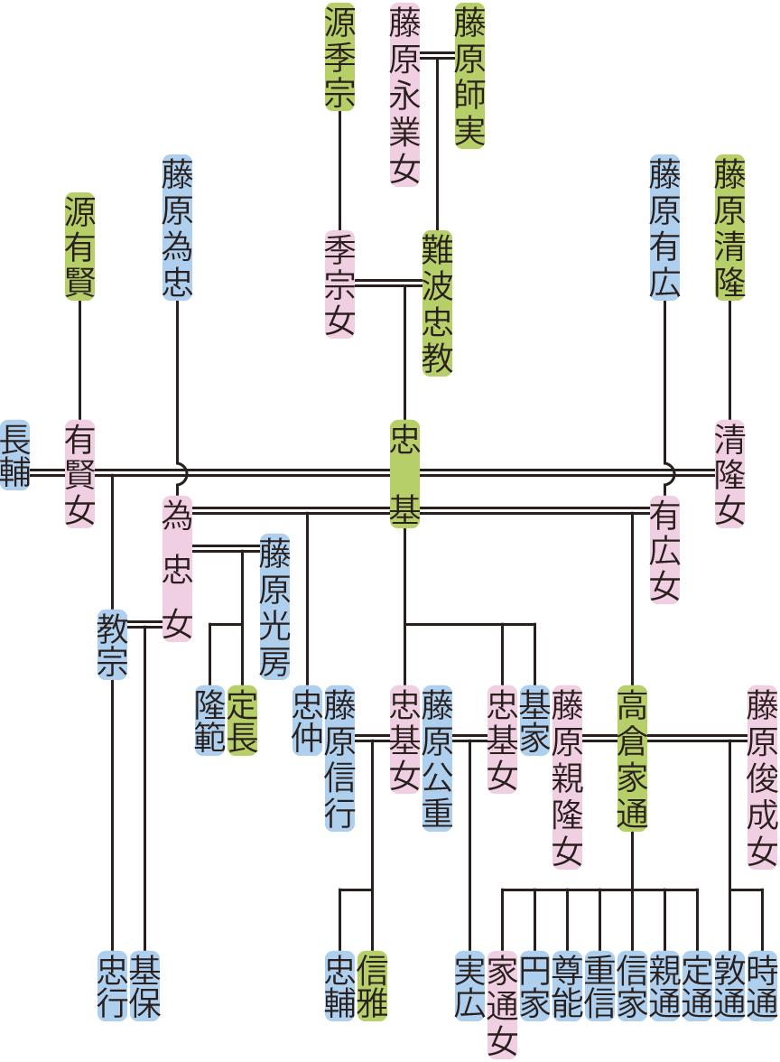 難波忠基の系図