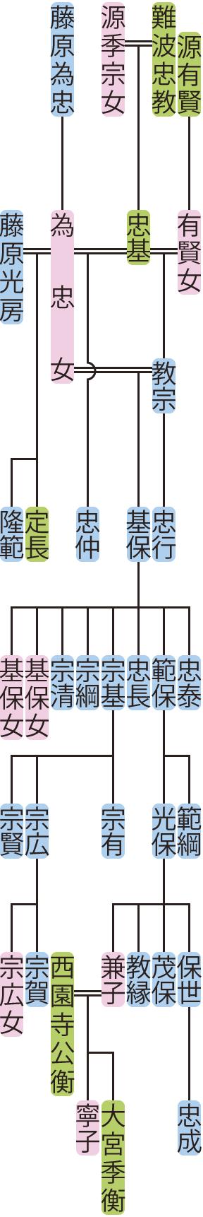 難波教宗の系図