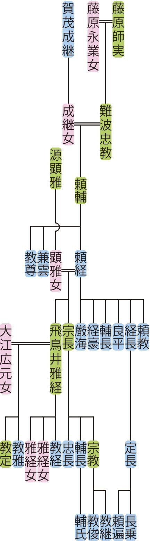 難波頼輔~宗長の系図