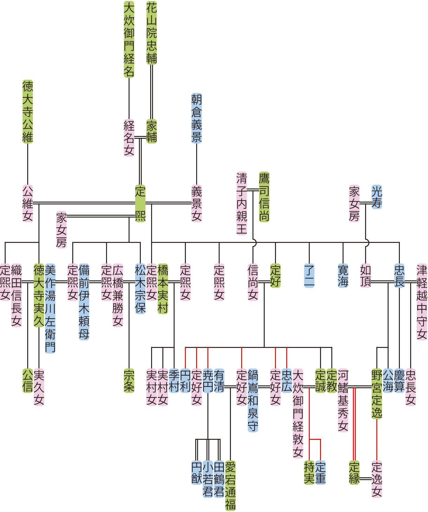 花山院定煕・定好の系図