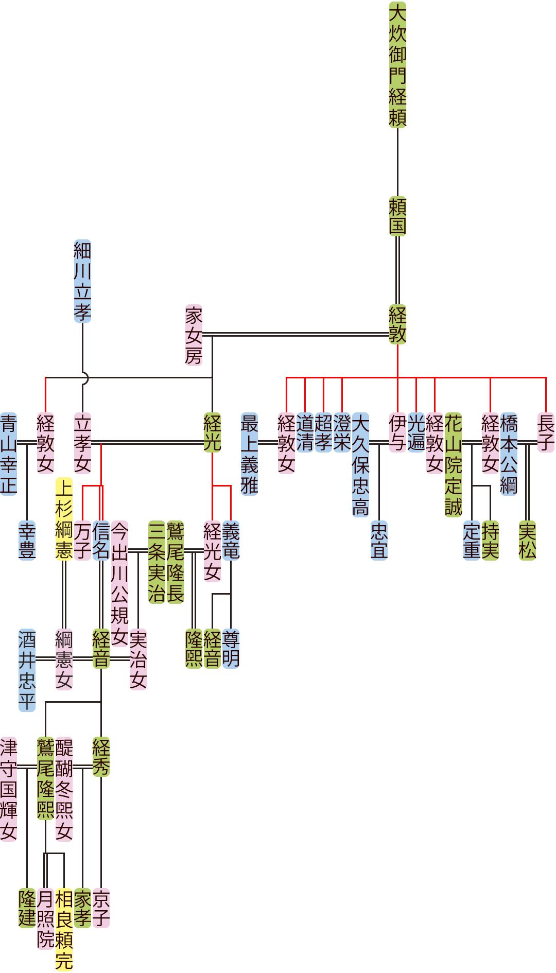 大炊御門経敦~経音の系図