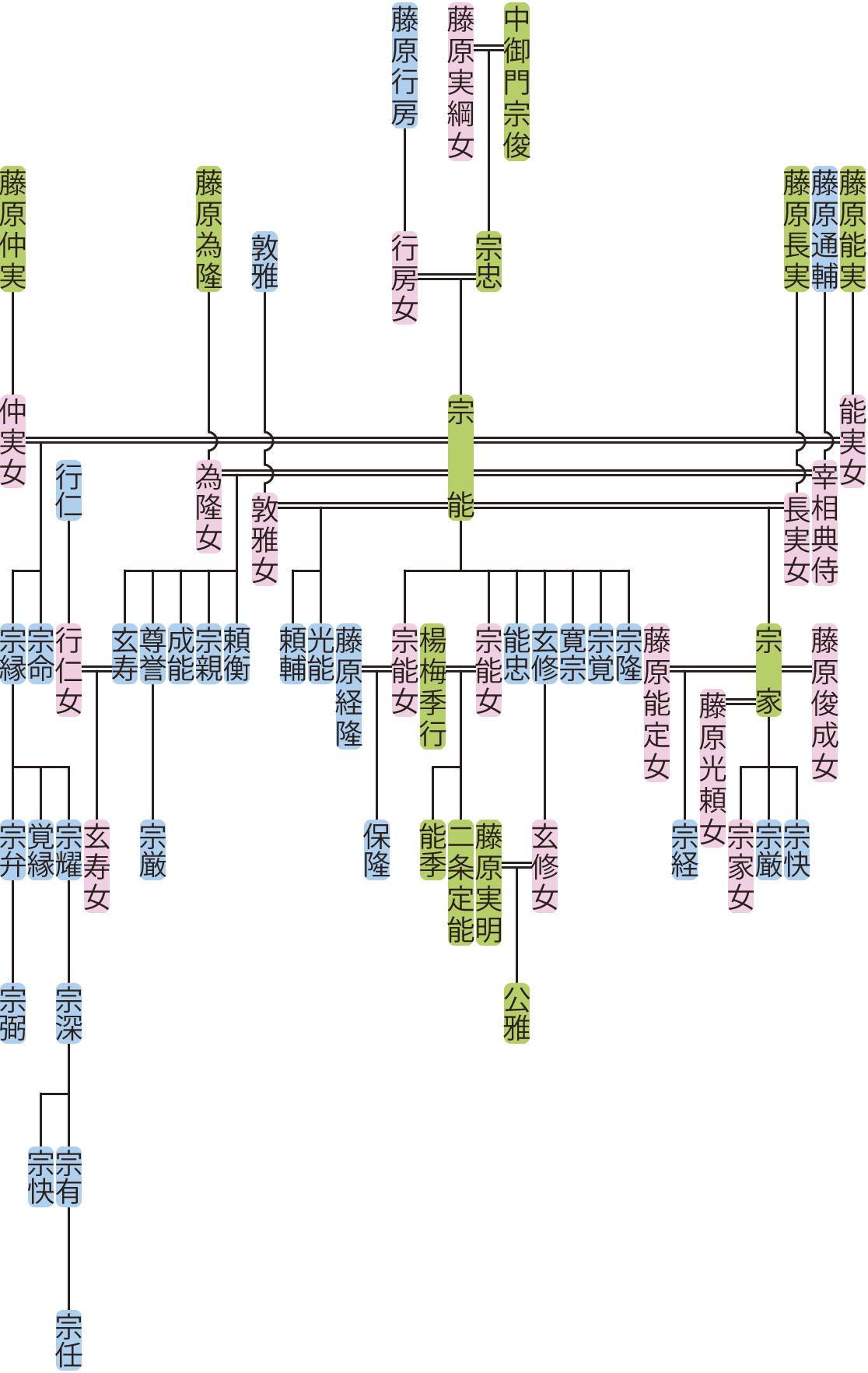 中御門宗能の系図
