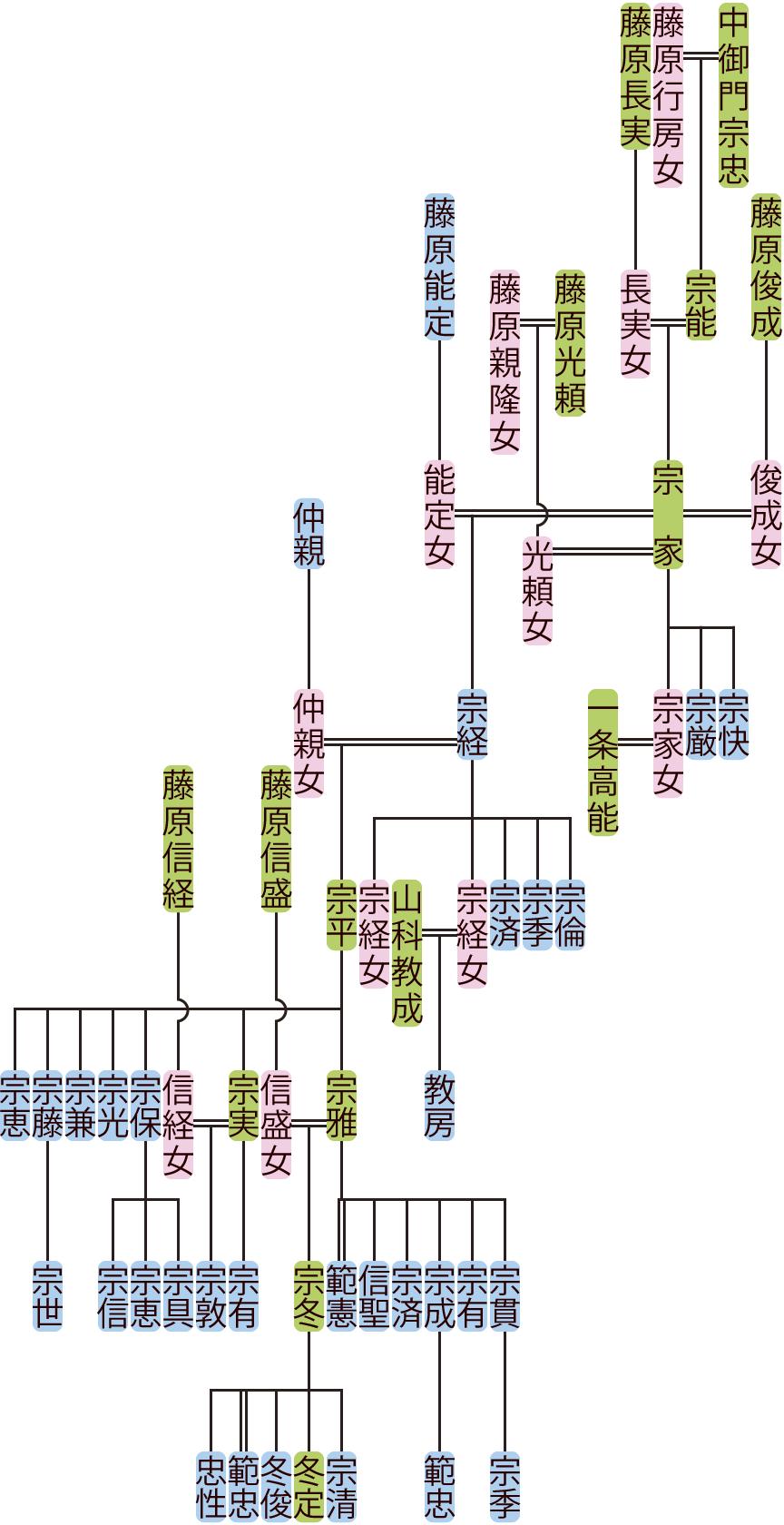 中御門宗家~宗雅の系図