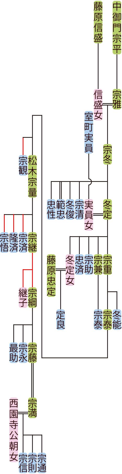 中御門宗冬~松木宗藤の系図