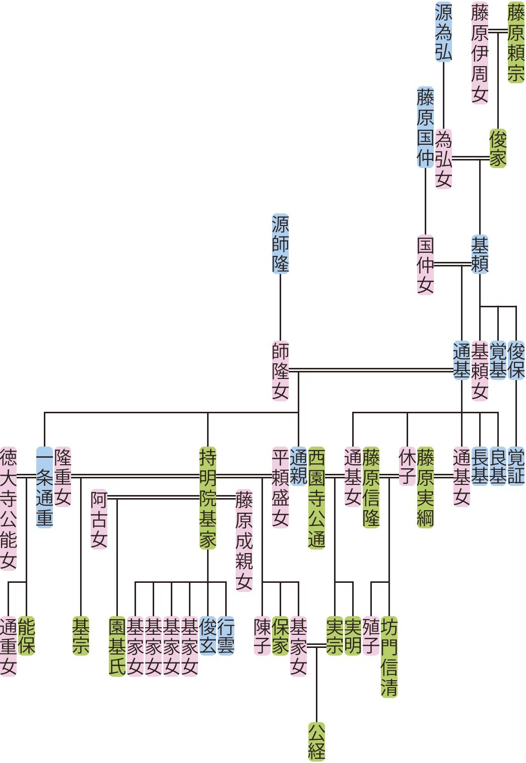 藤原基頼・通基の系図