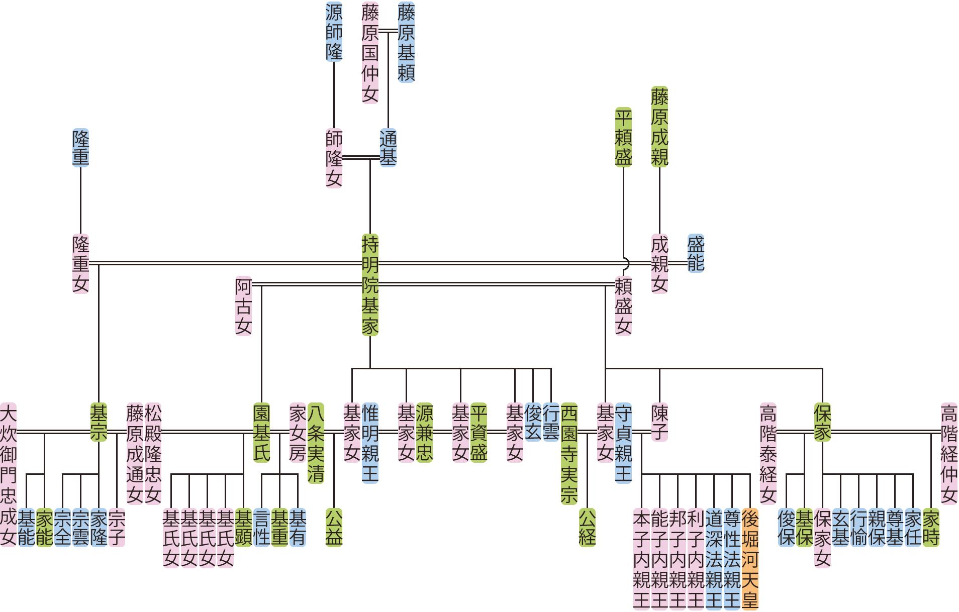 持明院基家の系図
