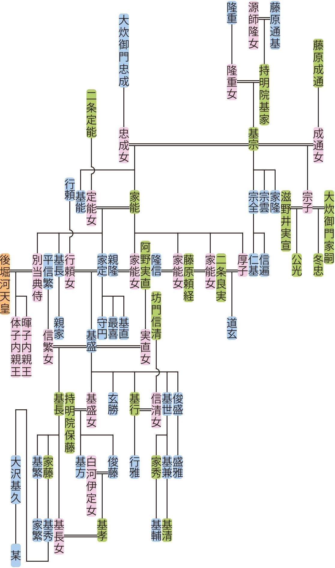 持明院基宗~基世の系図