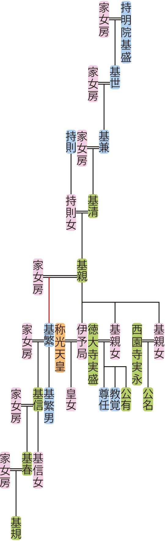 持明院基兼~基信の系図