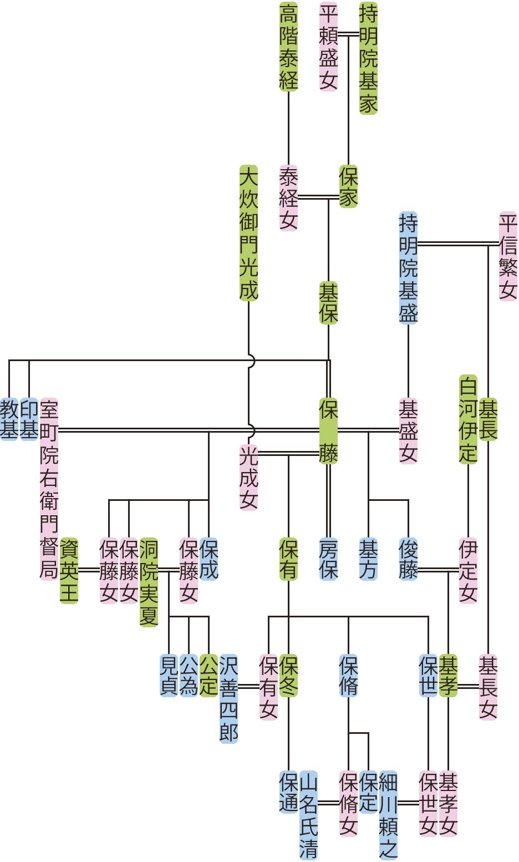持明院基保の系図