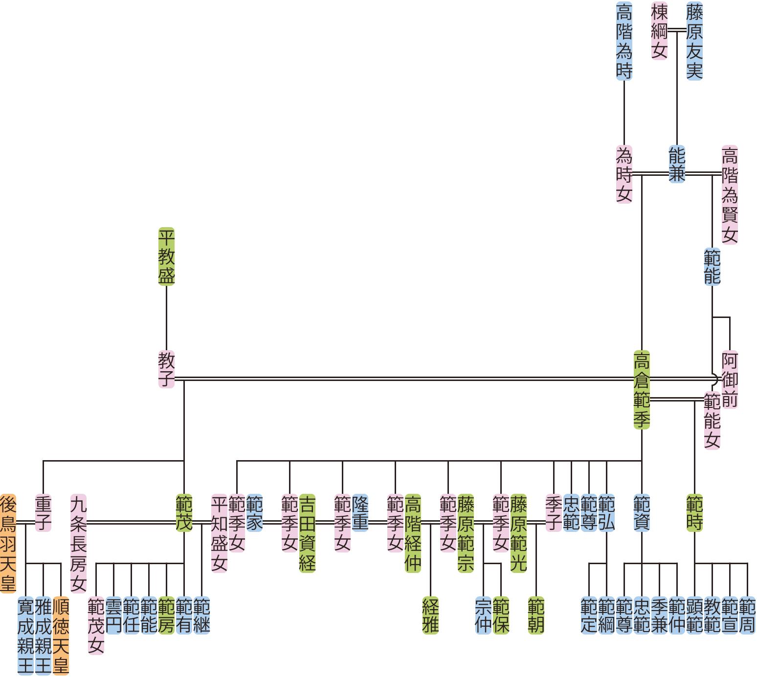 高倉範季の系図