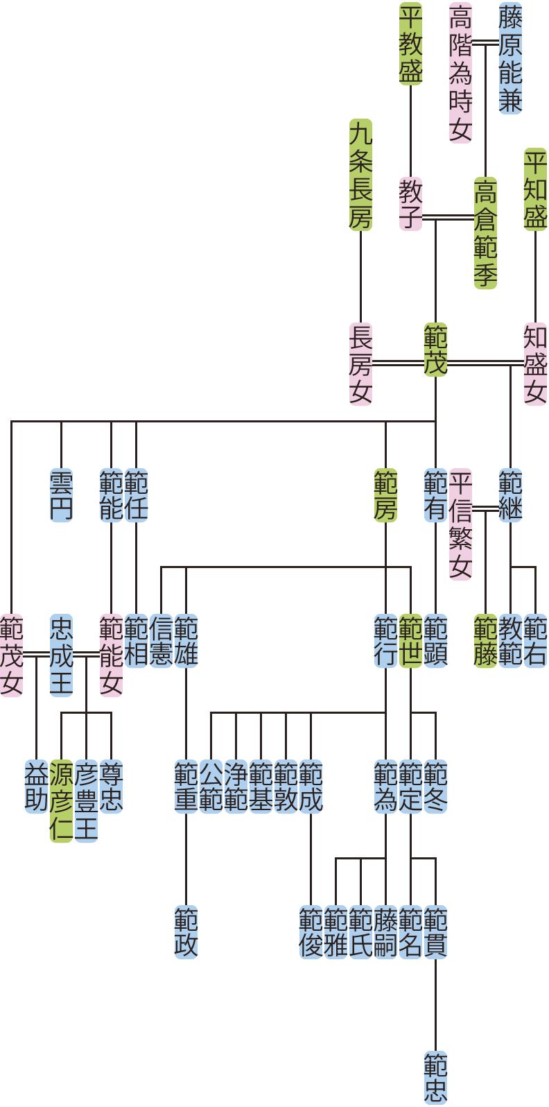 高倉範茂の系図