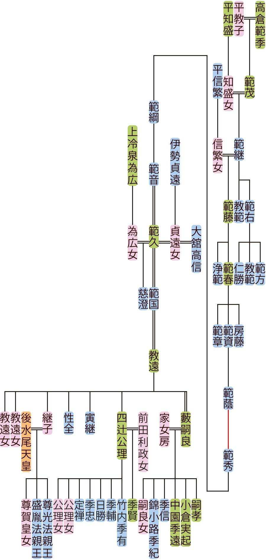 高倉範継~教遠の系図