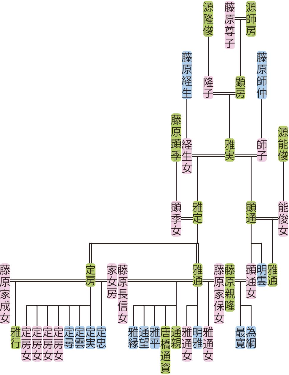 源雅実・雅定の系図