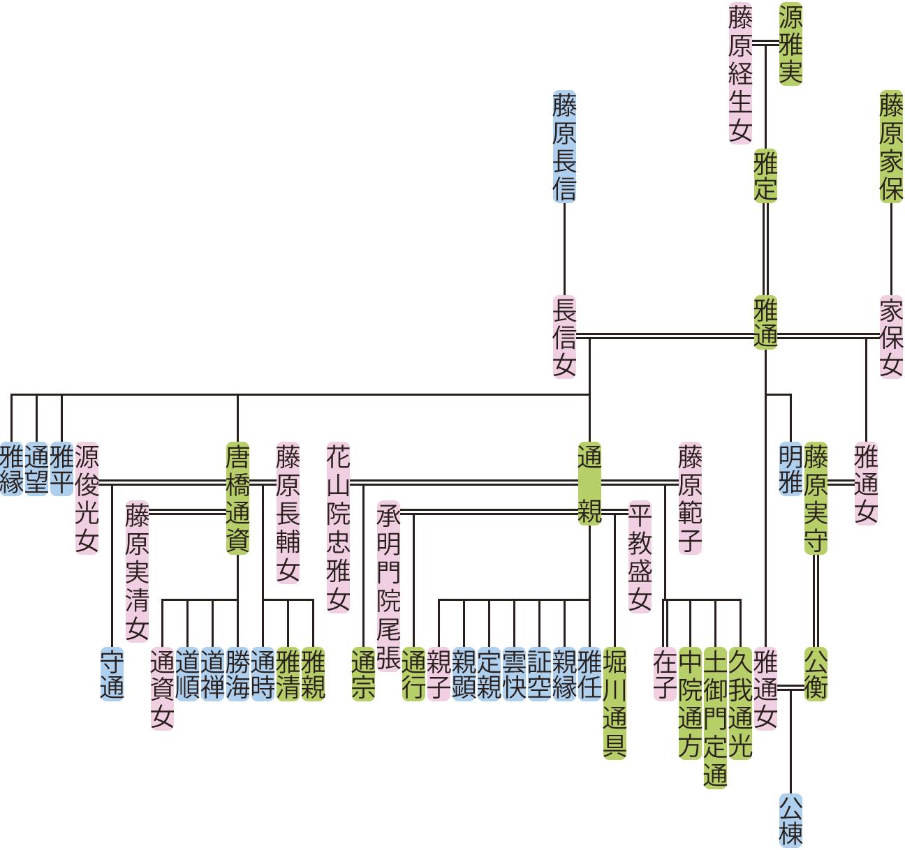 源雅通の系図