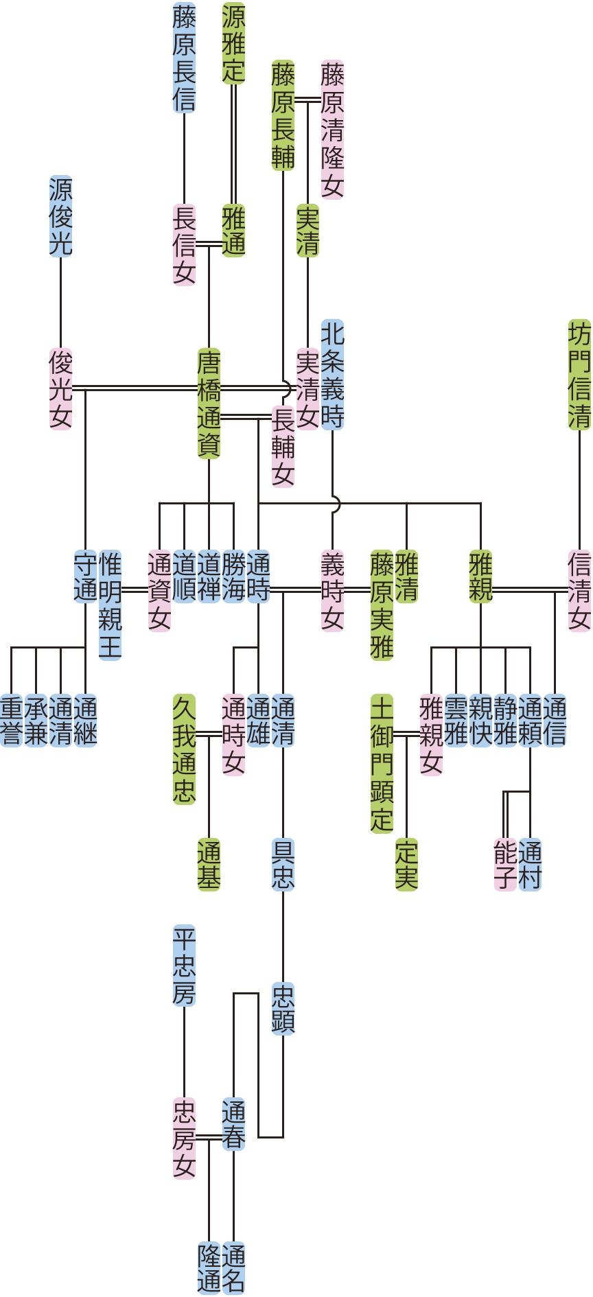 唐橋通資の系図