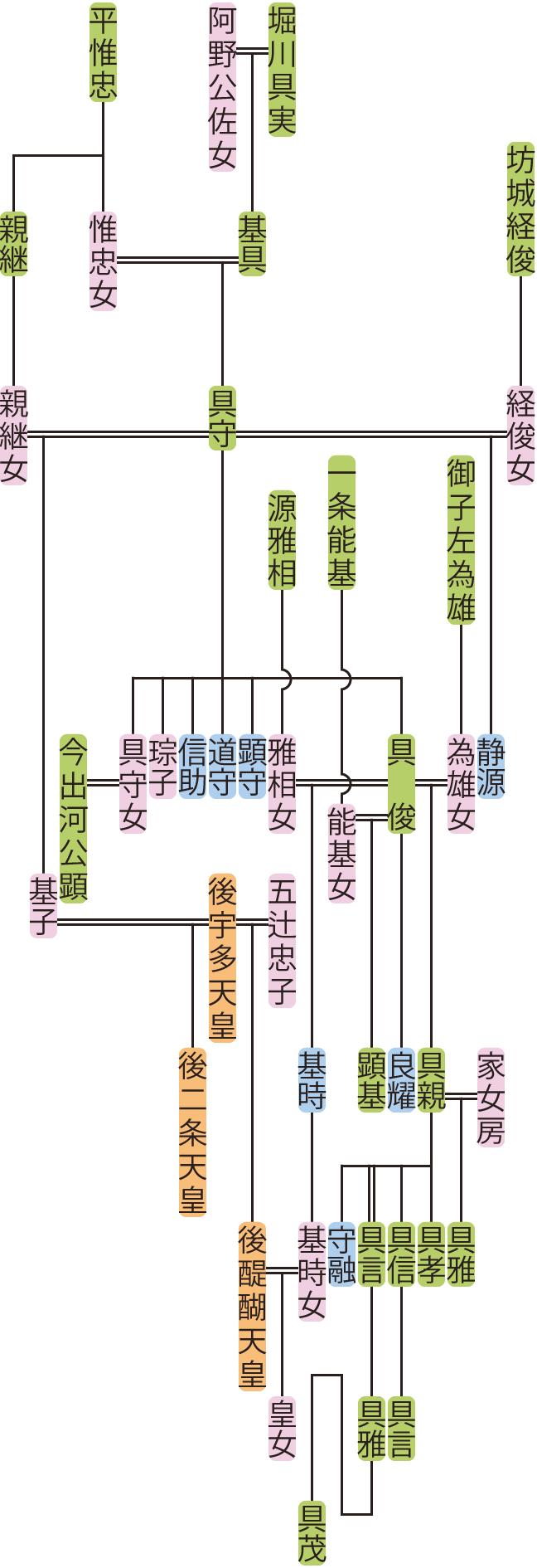 堀川具守の系図