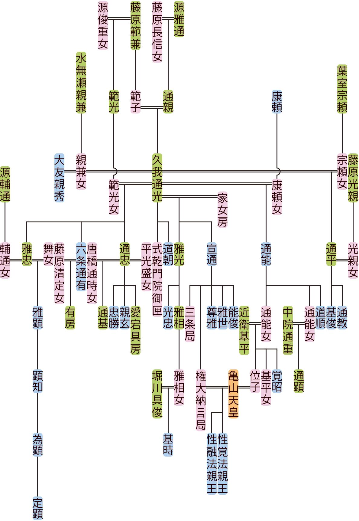 久我通光の系図