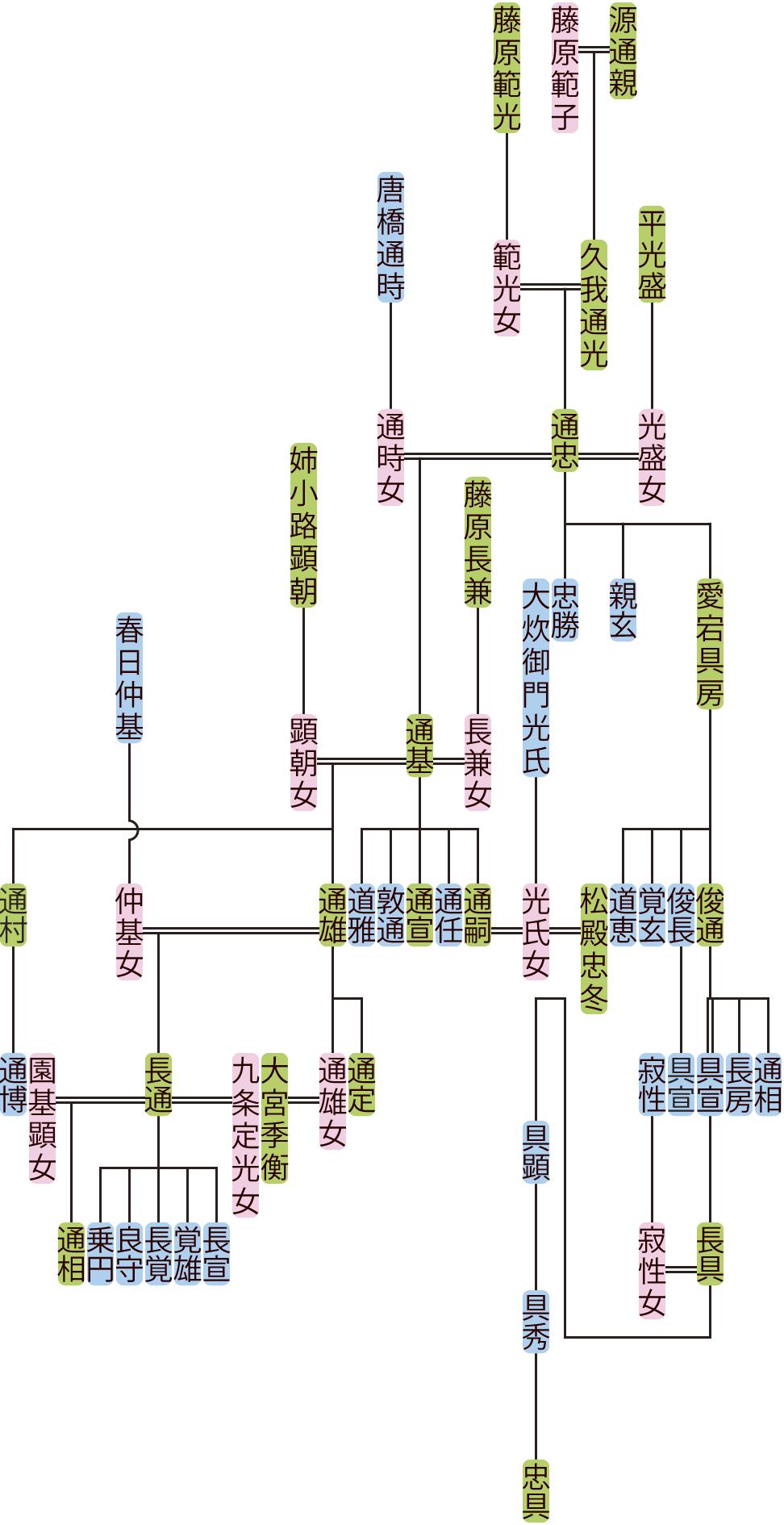 久我通忠~通雄の系図