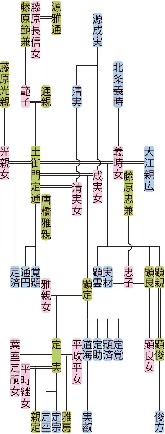 土御門定通・顕定の系図