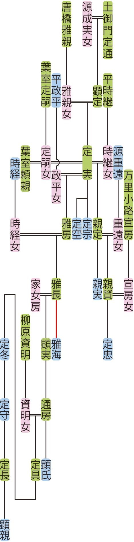 土御門定実の系図