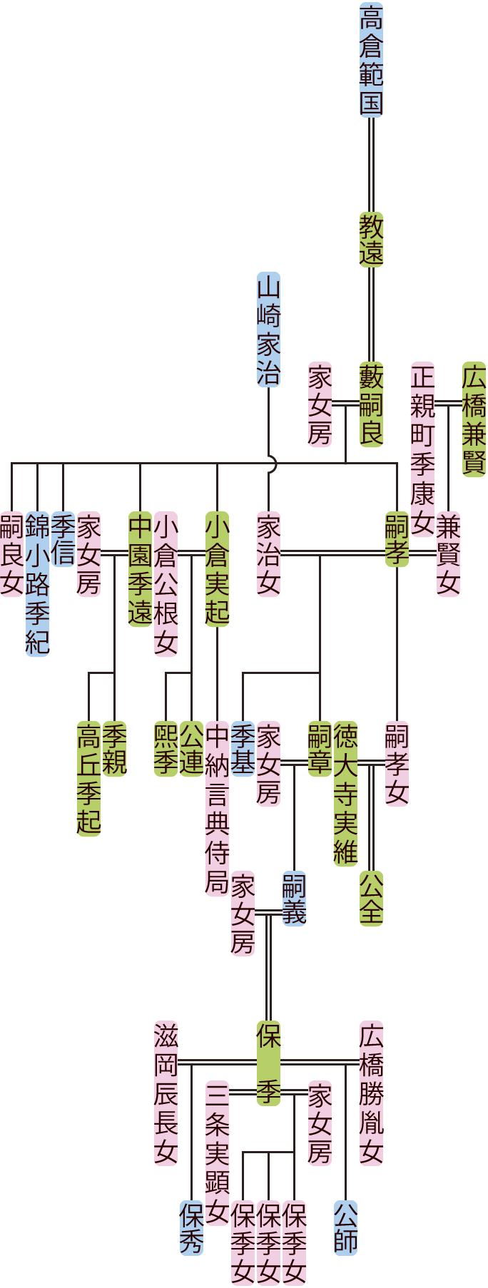 藪嗣良~嗣義の系図