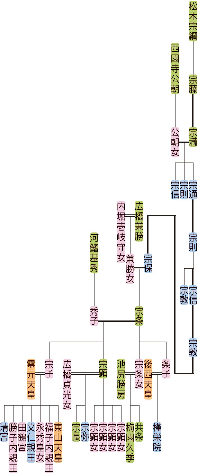 松木宗満~宗条の系図