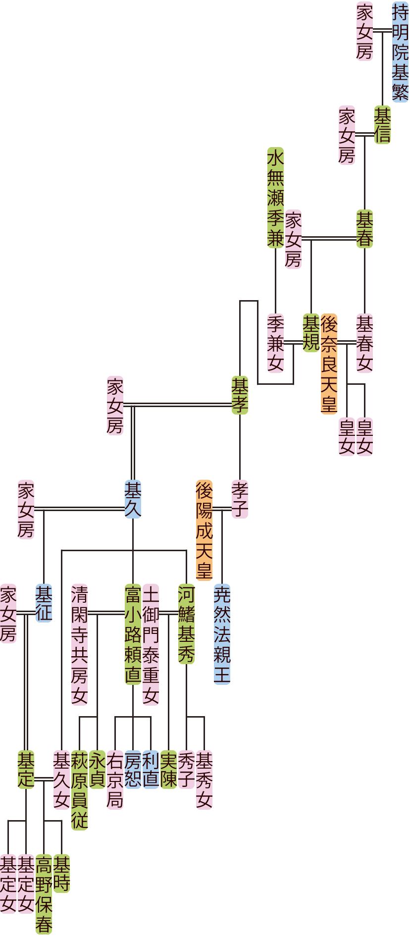 持明院基春~基征の系図