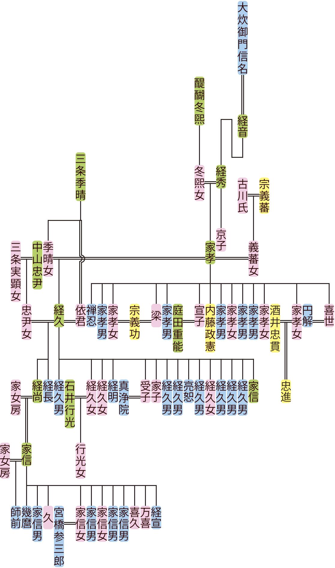 大炊御門経秀~師前の系図