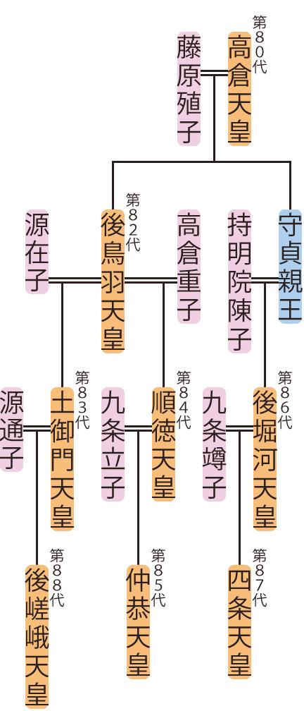 後鳥羽天皇~四条天皇の略系図
