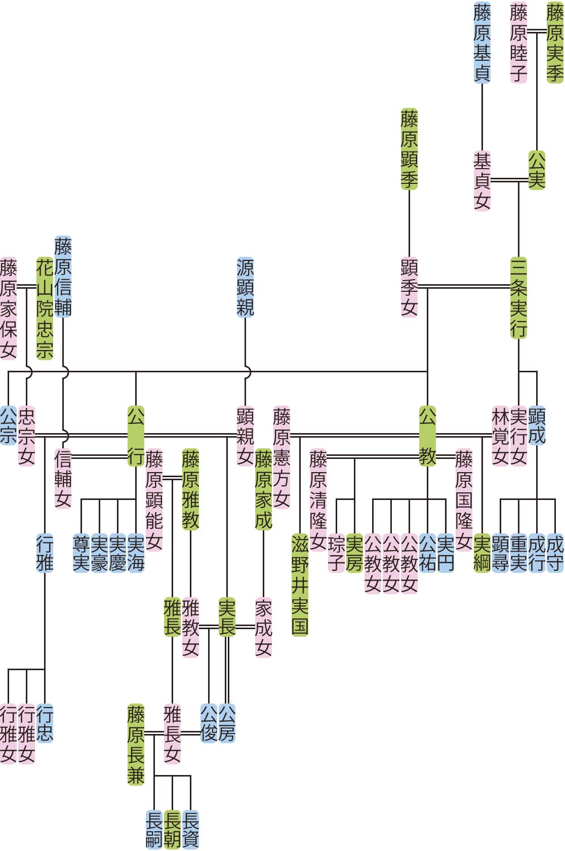 三条実行の系図