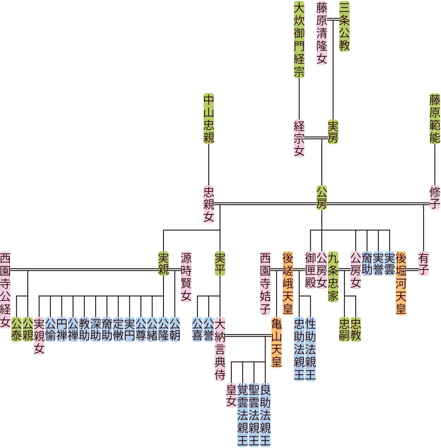 三条公房の系図