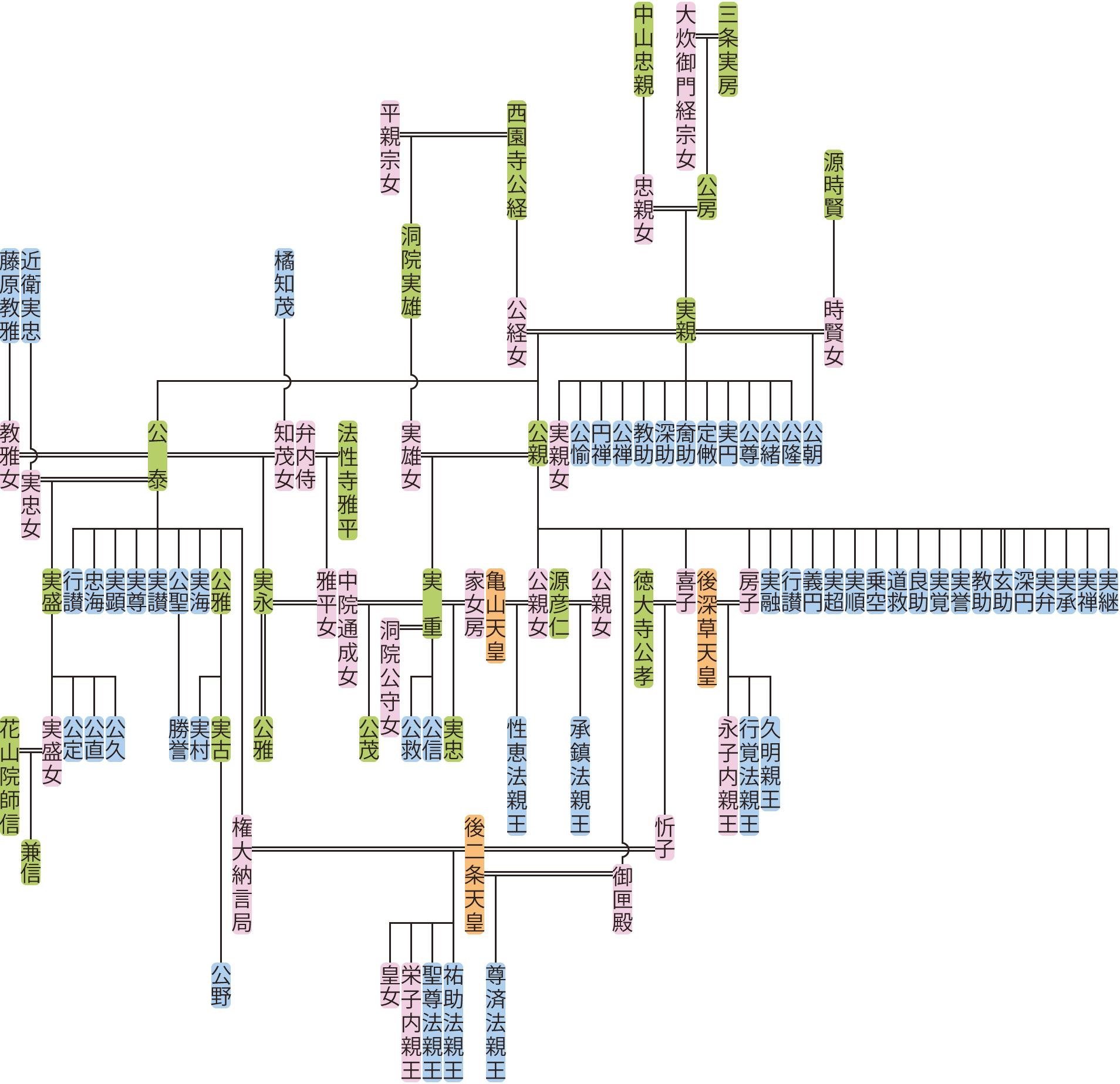 三条実親・公親の系図