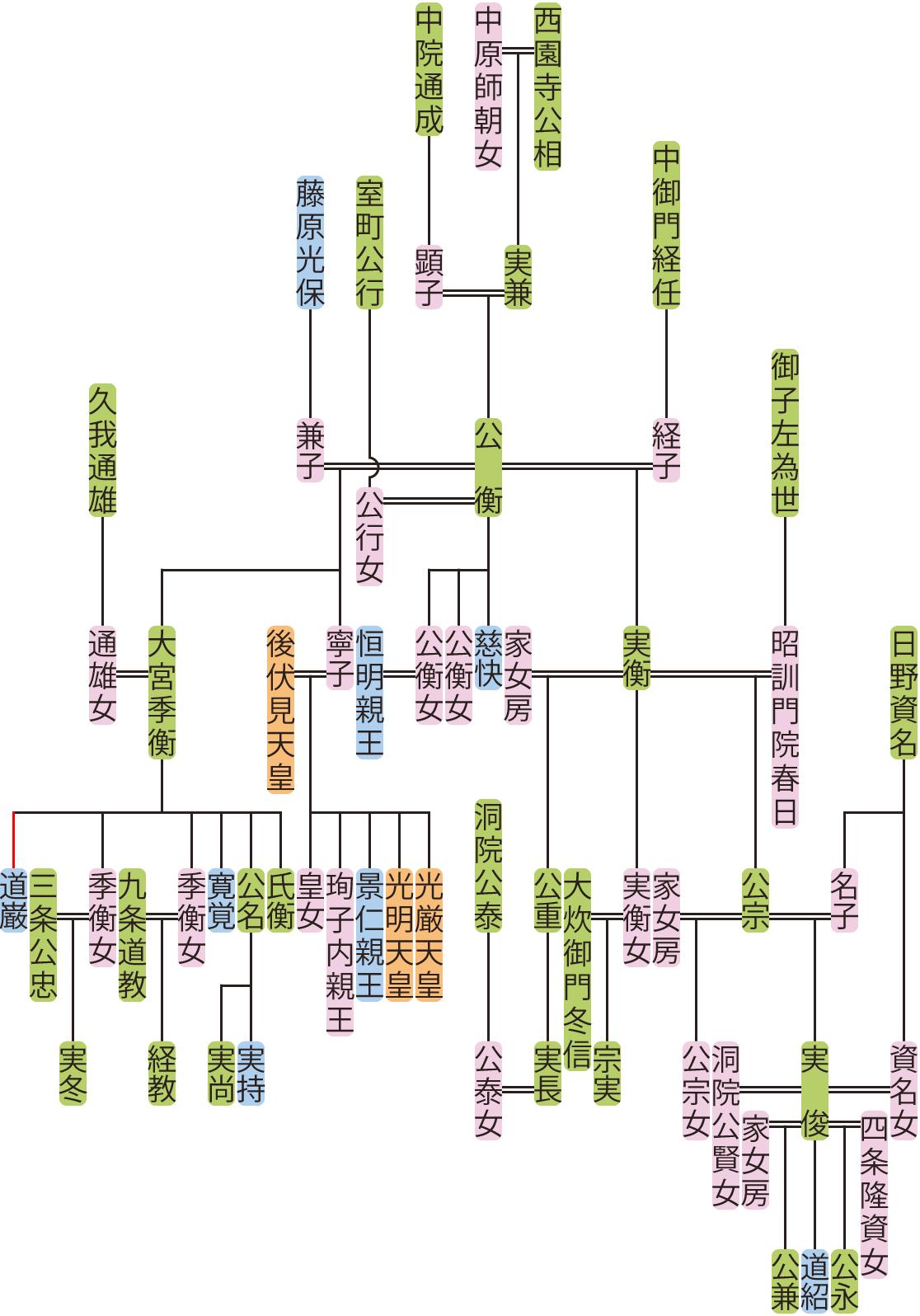 西園寺公衡~公宗の系図
