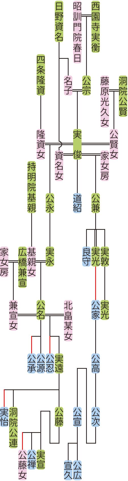 西園寺実俊~実遠の系図