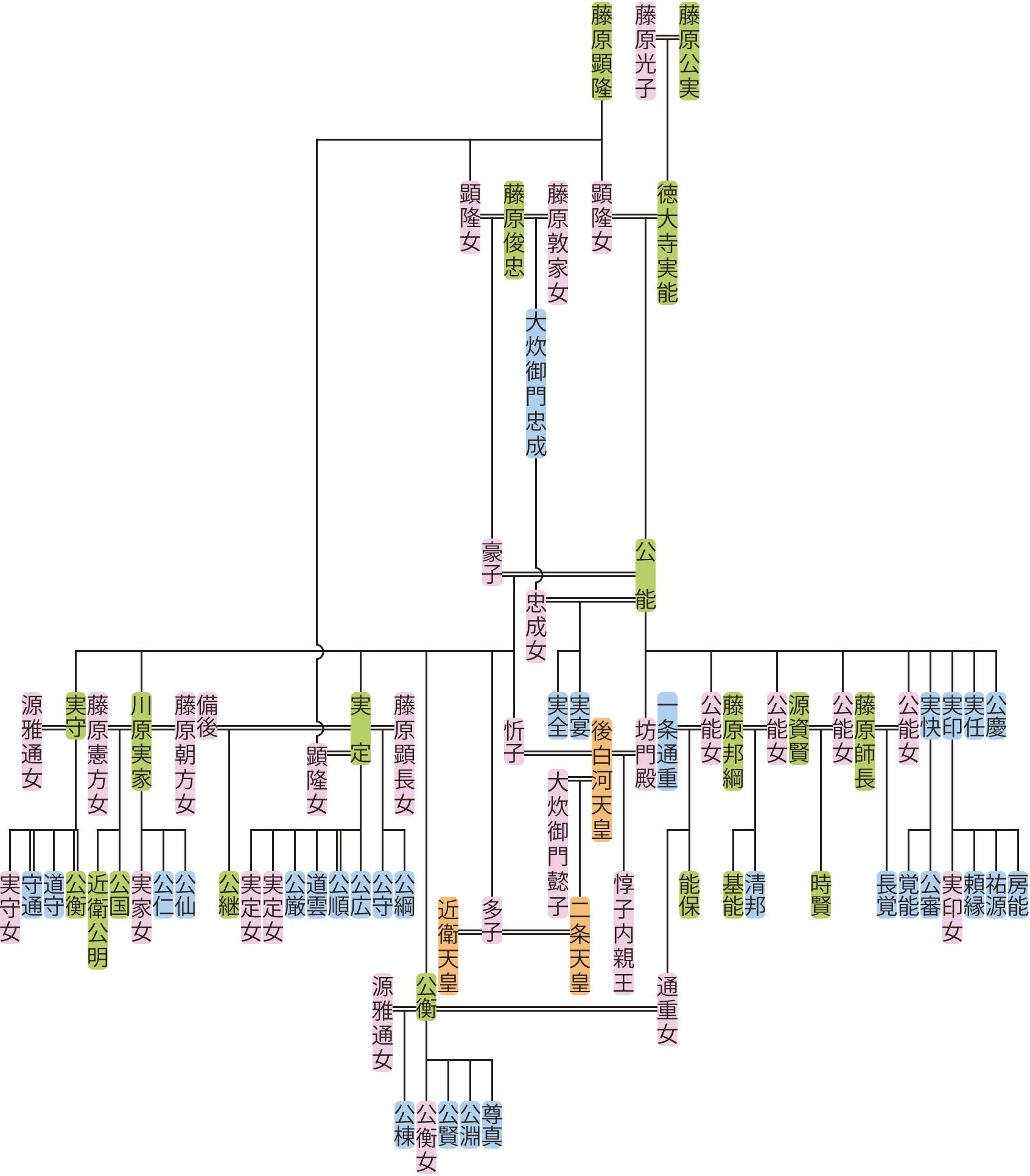 徳大寺公能の系図
