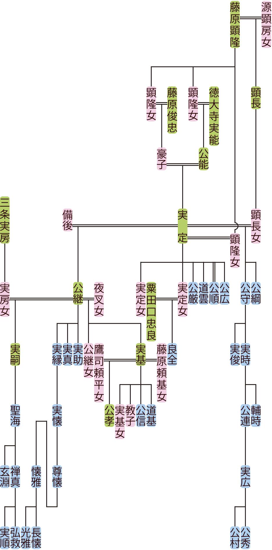 徳大寺実定・公継の系図