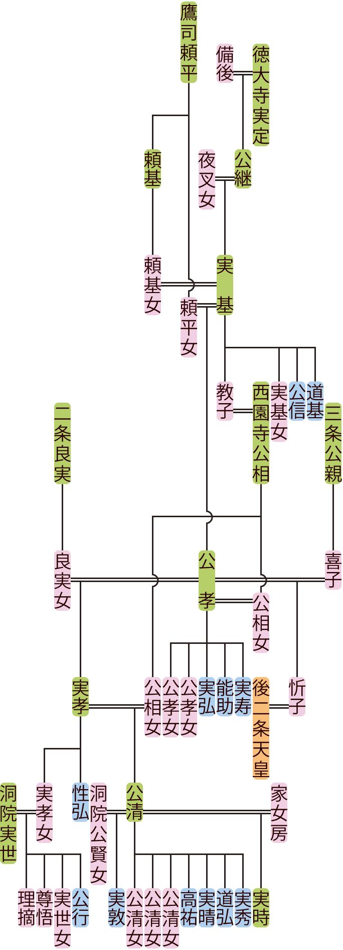 徳大寺実基~実孝の系図