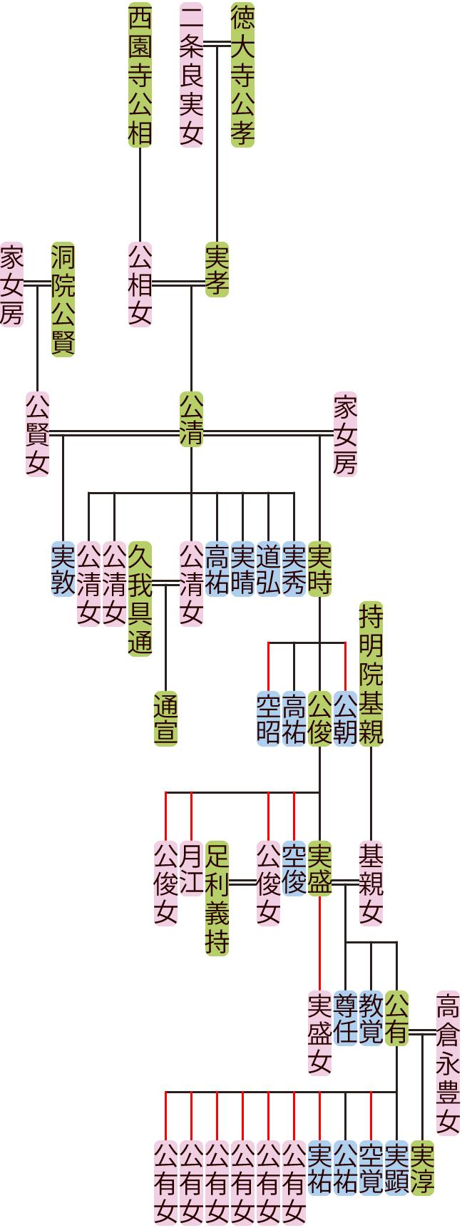 徳大寺公清~実盛の系図