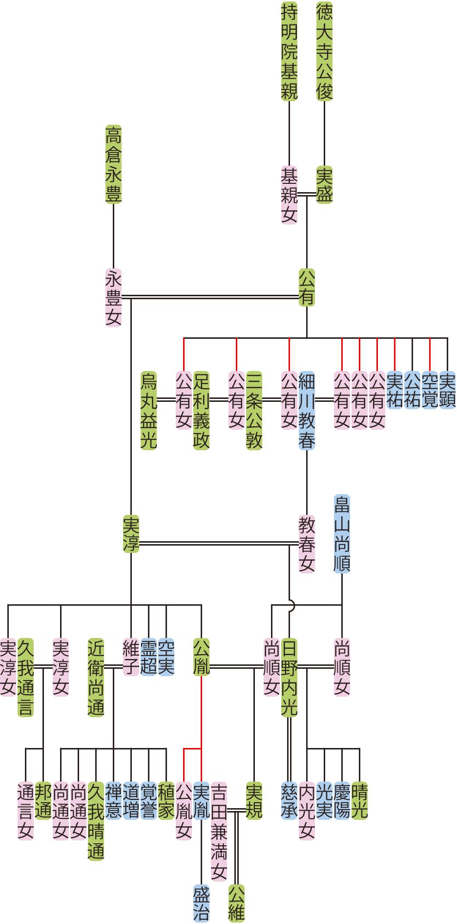 徳大寺公有~公胤の系図