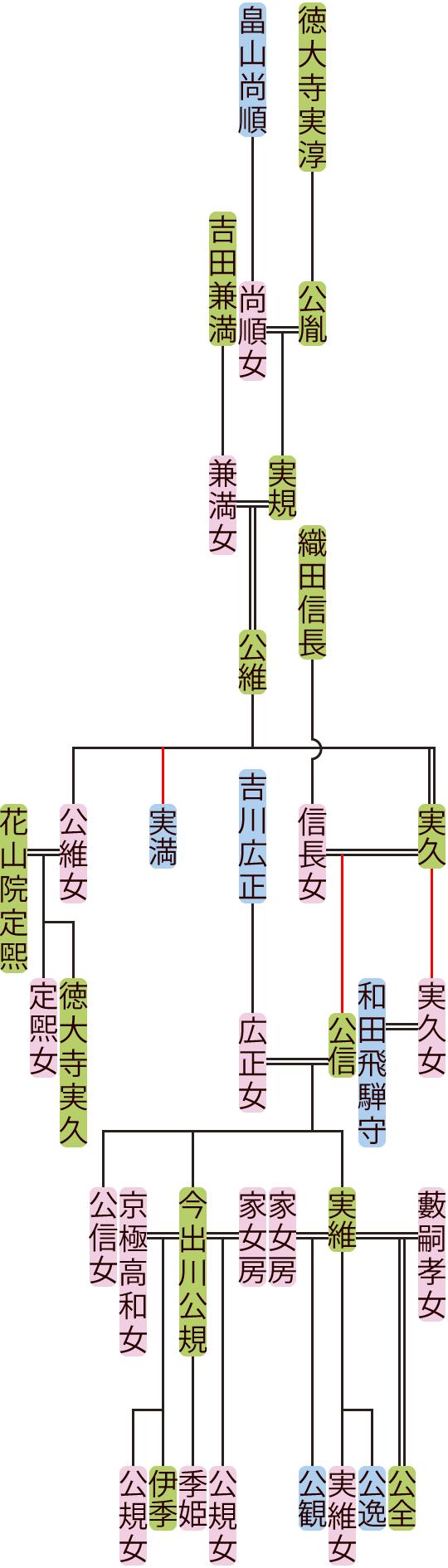 徳大寺実規~公信の系図