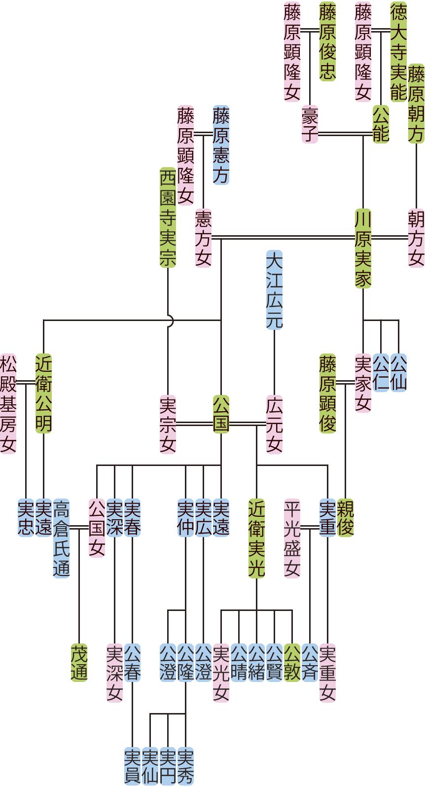 川原実家・公国の系図
